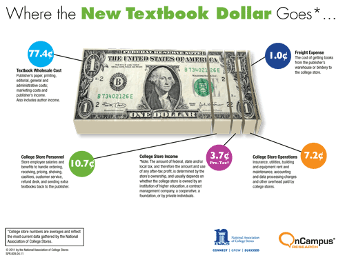The Textbook Dollar